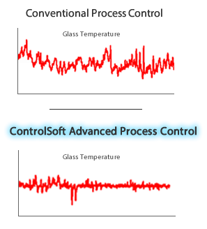 Conventional vs ControlSoft Glass Temperature