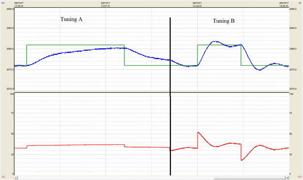 Different PID Tuning Parameters