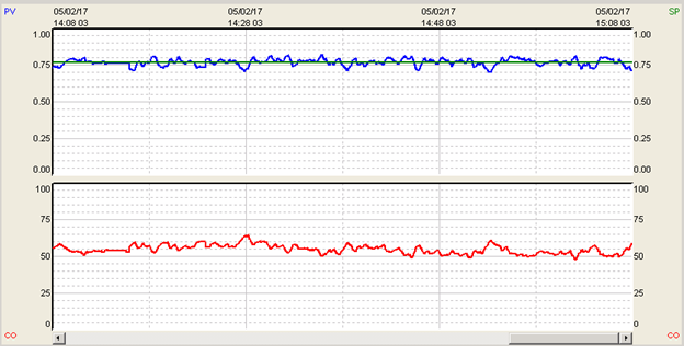 PID Tuning with Miminal Variation Above Noise Levels