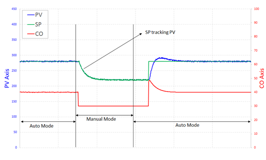 Bumpless Transfer by SP tracking PV