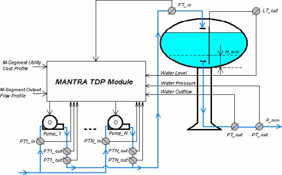 MANTRA TDP Module Diagram